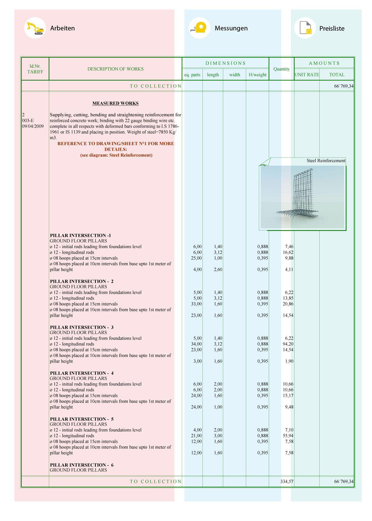 Modell Kostenschätzung