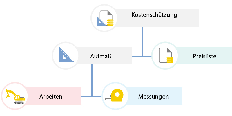 Flussdiagramm Kostenschätzung