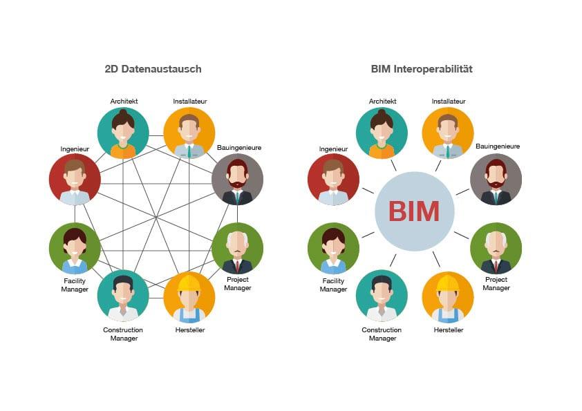 Grafik_IFC - BIM Interoperabilität