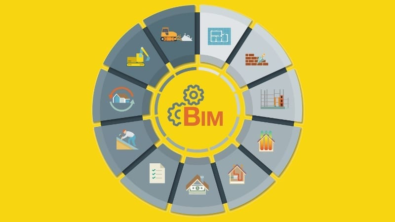 Infografik des BIM-Zusammenarbeit-Zyklus
