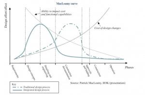 Diagramm von Mac Leamy