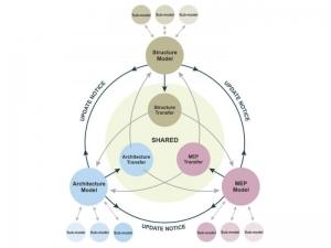 Schema BIM-Modelle
