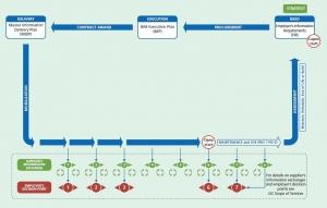 Verwaltung des Bauprozesses nach Pas 1192