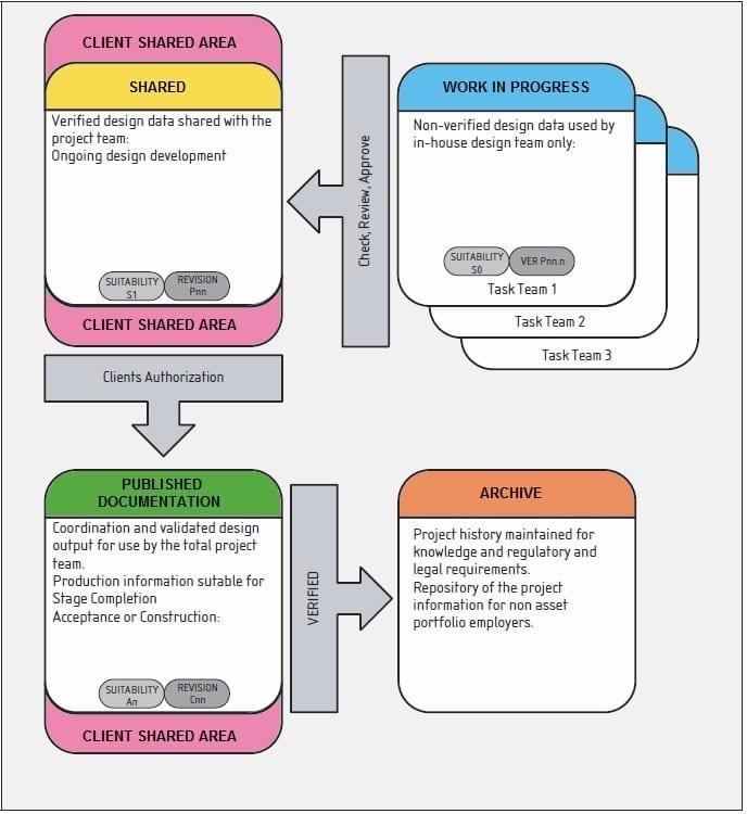 Beispiel für CDE-Betrieb in PAS 1192-2