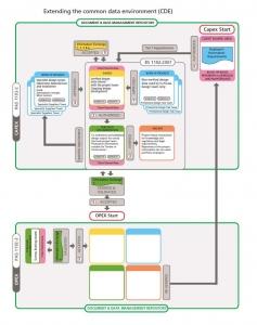 Informationsaustausch-Umgebung [CDE]
