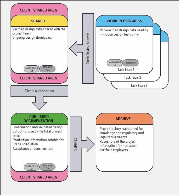 Unterteilung der Bereiche Common Data Environment