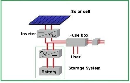 Grid Connected Anlage mit Speichersystem