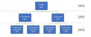100% -Regel in einer Work Breakdown Structure