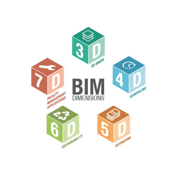 Dimensionen der BIM-Methodik
