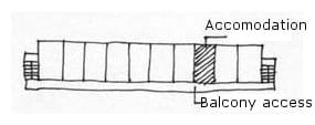 Schema des sozialen Wohnungsbaus mit Eingang vom Laubengang (balcony)