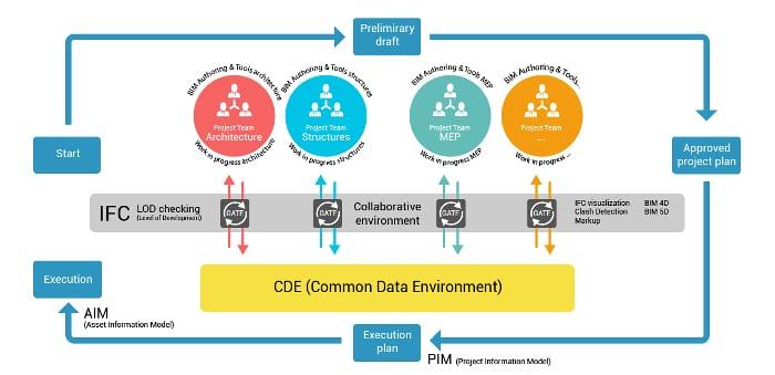 Gemeinsame Datenumgebung