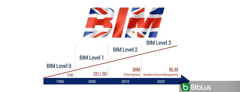 BIM-Reifegrad im Vereinigten Königreich: Annäherung an Level-3 als Ziel für das Jahr 2020