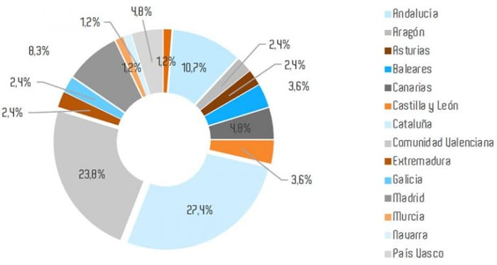 BIM-Verbreitung-Spanien-Grafik-Regionen-esBIM