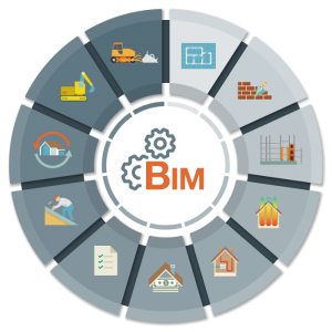 BIM-Zyklus-Infografik