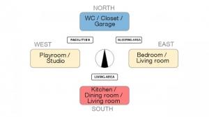 Einfamilienhausprojekt-Orientierung-und-Raumanordnug