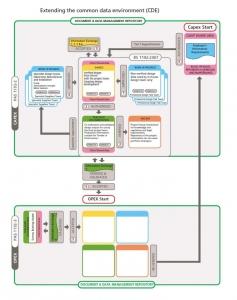 Funktionale-Schemata-CDE-Bim-management