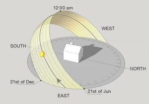 Sonnenstandsdiagramm-Orientierung-Haus