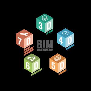 BIM-Dimensionen-3d-4d-5d-6d-7d