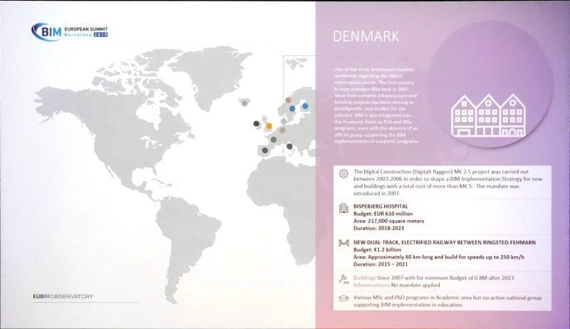 BIM European Summit - Fokus Daenemark