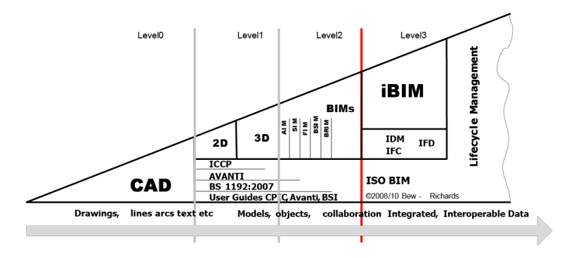BIM-Reifegrad-Level