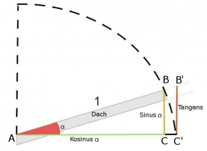 Wie-man-eine-Dachplanung-erstellt-Grafik-Dachneigung