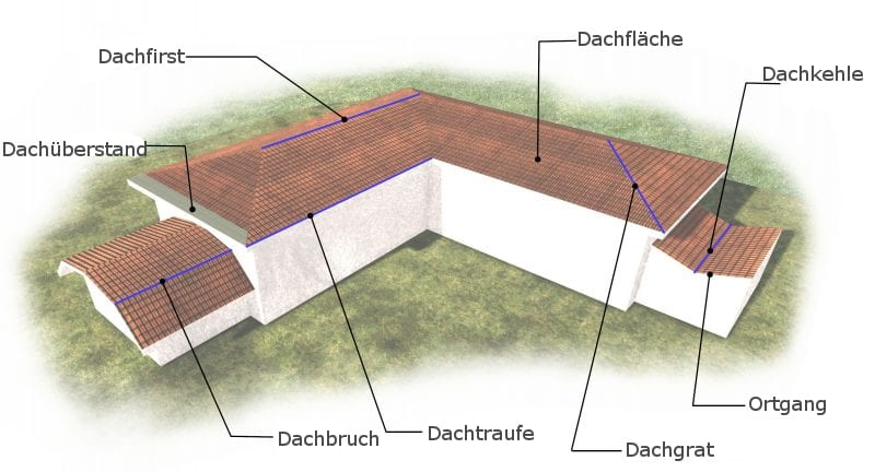 Wie-man-eine-Dachplanung-erstellt-Nomenklatur