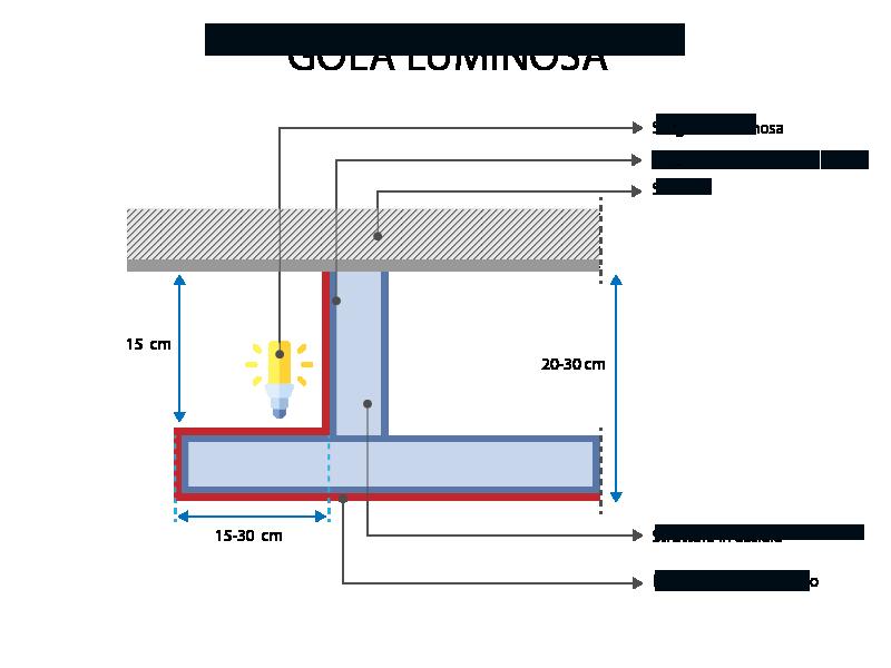 Schnitt-Detail der indirekten Beleuchtung