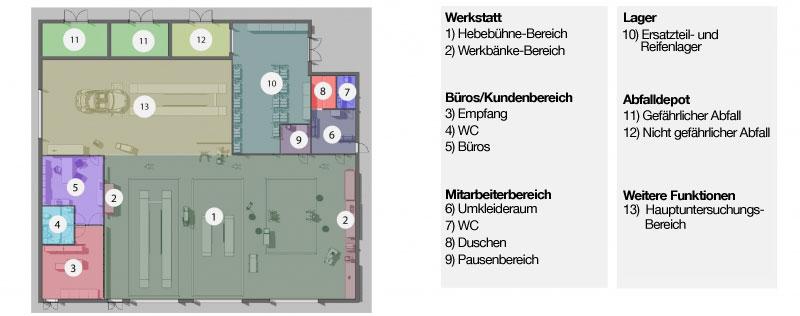 Darstellung einer Auto-Werkstatt mit Raumverteilung