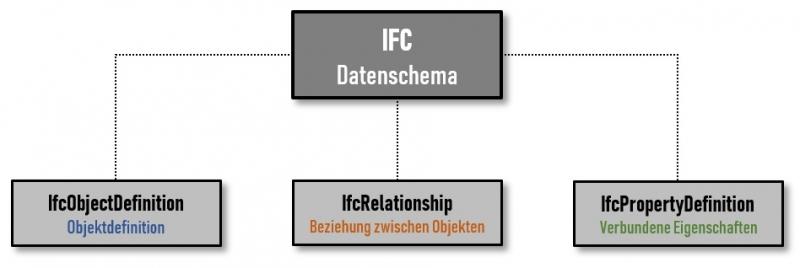 Bild mit Darstellung des Zusammensetzung des IFC-Datenschema