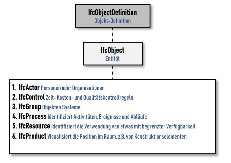 Bild mit Darstellung einer IFC-Dateiformat eine einfachen Strukturanalyse