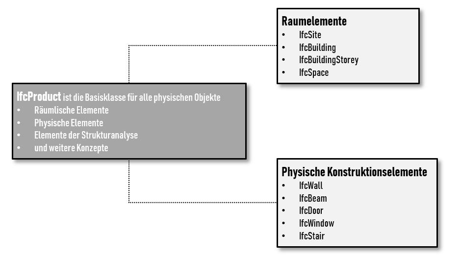 Darstellung IFC-Dateistruktur Verteilungsdiagramm