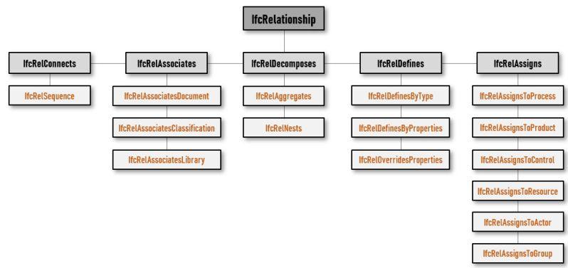 Bild mit Diagramm der IFC-Dateiarchitektur IfcRelationship-Unterteilungsdiagramm