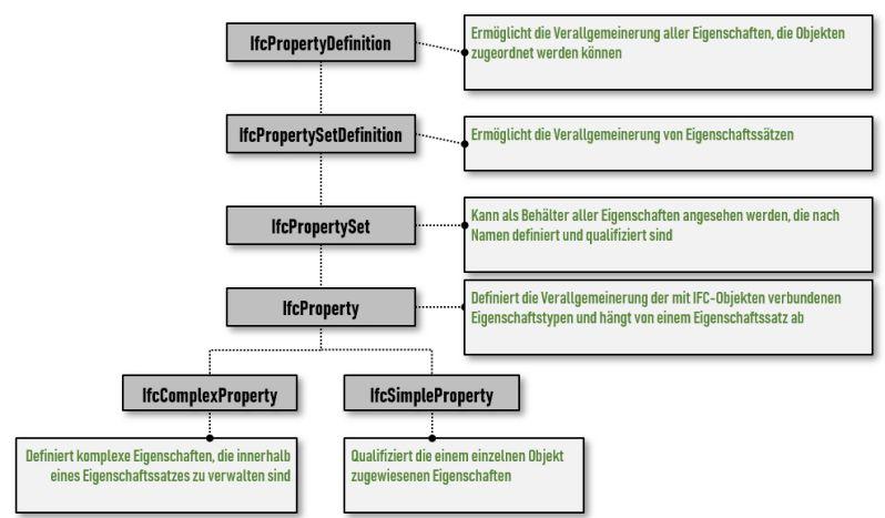 Bild mit Darstellung einer IFC-Dateistruktur mit Baumdiagramm der IfcPropertyDefinition