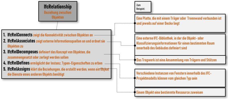 Bild mit Diagrammdarstellung des IfcRelationship