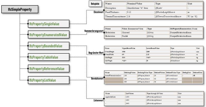 Bild mit Darstellung einer IFC-Dateistruktur mit Beschreibung des IfcSimpleProperty