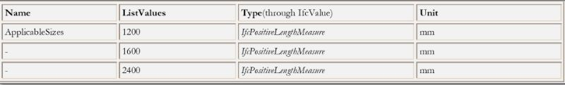 Bild das ein Beispielschema des IfcPropertyListValue darstellt