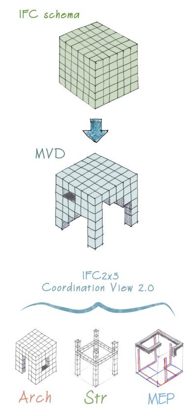 Infografik-Darstellung IFC 2x3 Coordination View 2.0