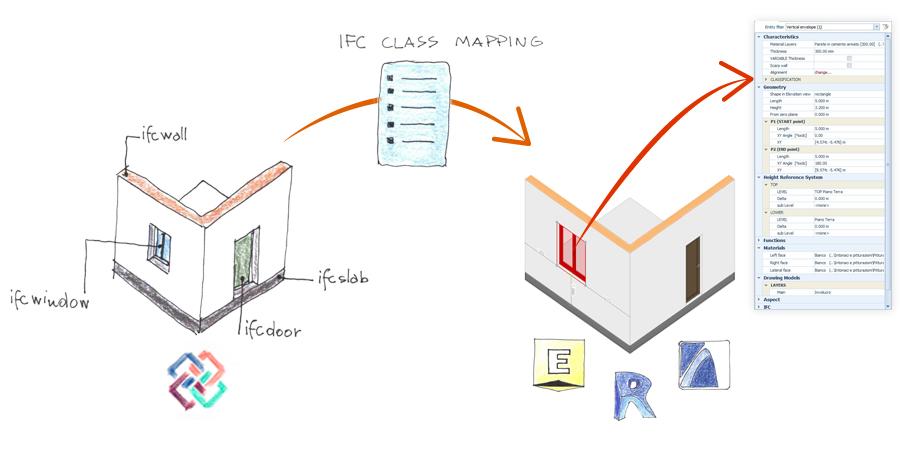 Handgezeichnete Infografik die das Konzept der IFC class mapping File darstellt