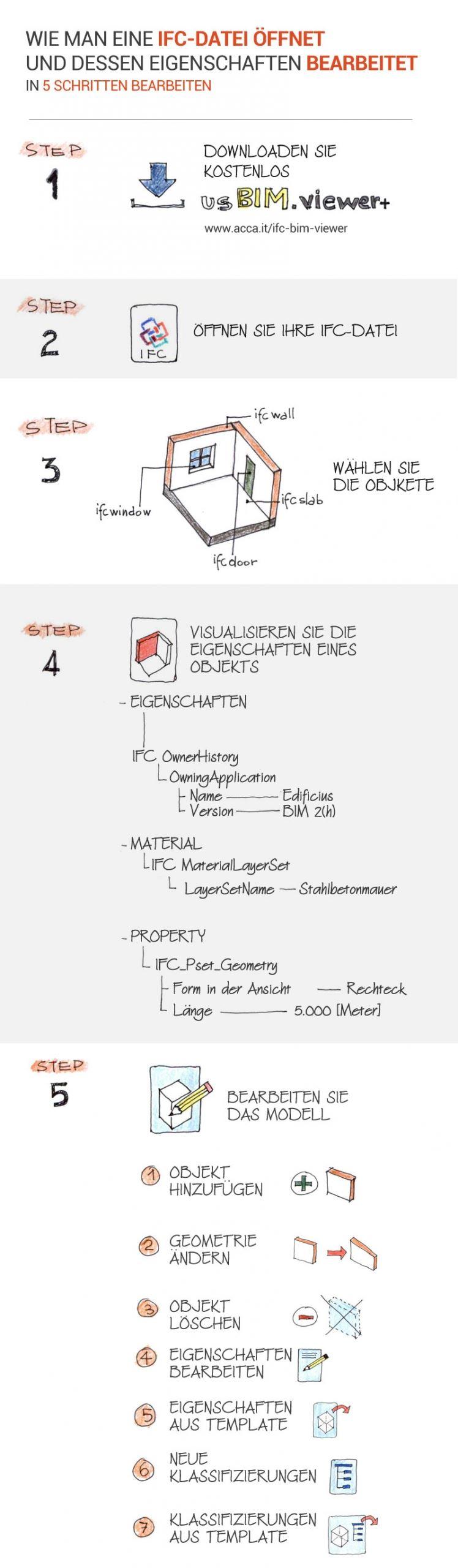 Handgezeichnete Infografik wie man eine IFC-Datei öffnet und die Eigenschaften in 5 Schritten ändert