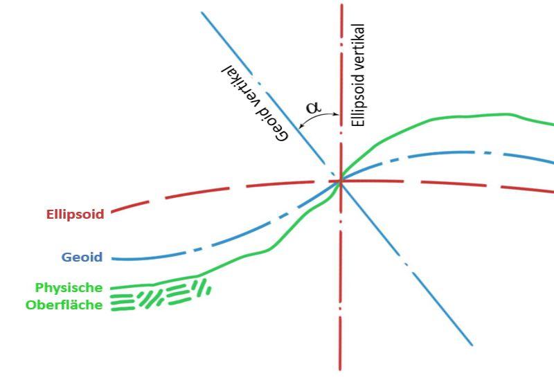 Bild mit Schematisierung des Referenzsystems mti Geoid un Ellipsoid