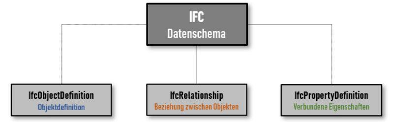 Diagramm mit Strukturdarstellung des IFC Datenschemas