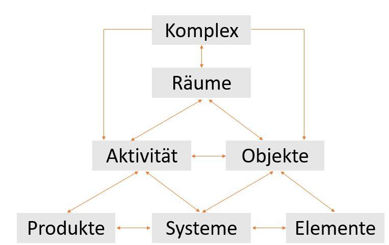 Bild mit einem grafischen Schema, das die Organisation der Tafeln im UniClass 2015-Klassifizierungssystem darstellt