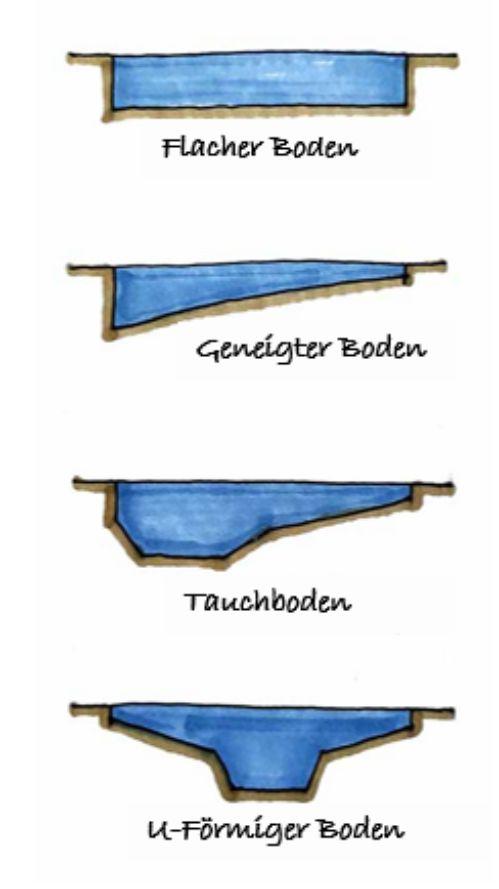 Schema mit Typologien von Poolböden