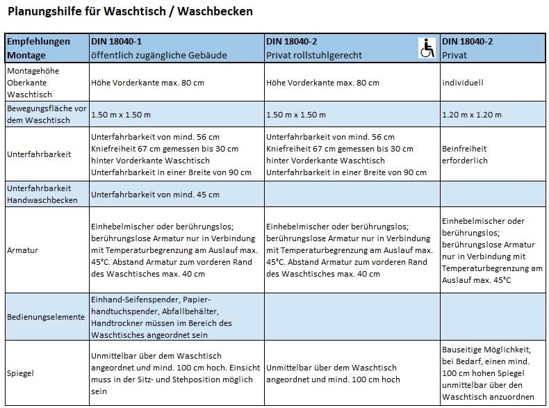 Eine Tabelle die als Planungshilfe für Waschtisch und Waschbecken dient