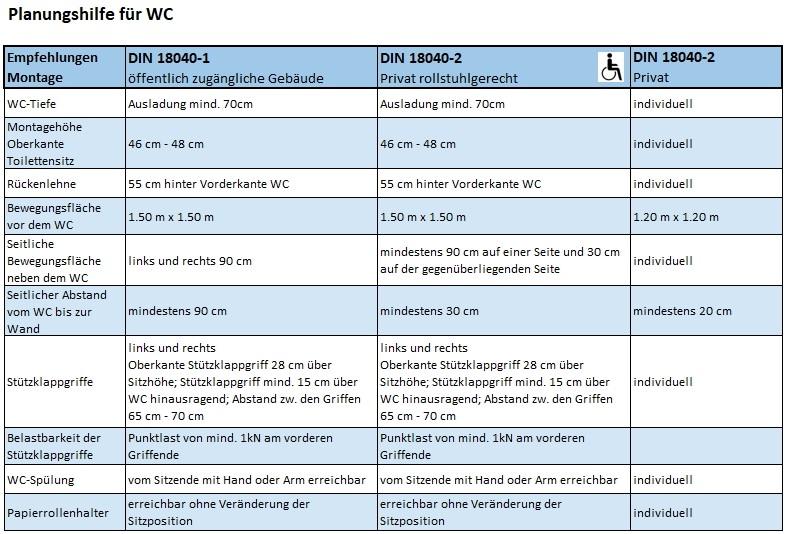 Eine Tabelle die als Planungshilfe für Toiletten beziehungsweise Wcs dient