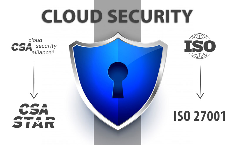 Bild mit Infografik der weitverbreitetsten Zertifizierungssystemen/Cloud Security-Zertifizierung