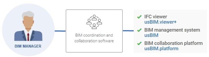 Bild mit Schema verwendeten Softwares des BIM-Managers