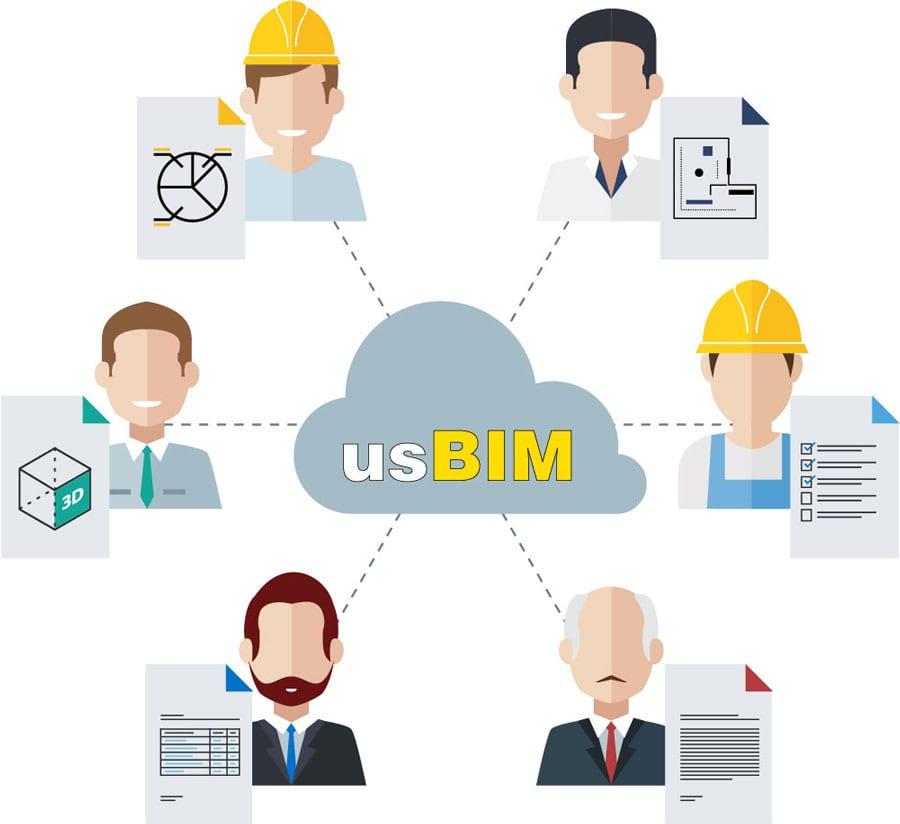 Schema mit darstellung verschiedener BIM-Mitgliedern