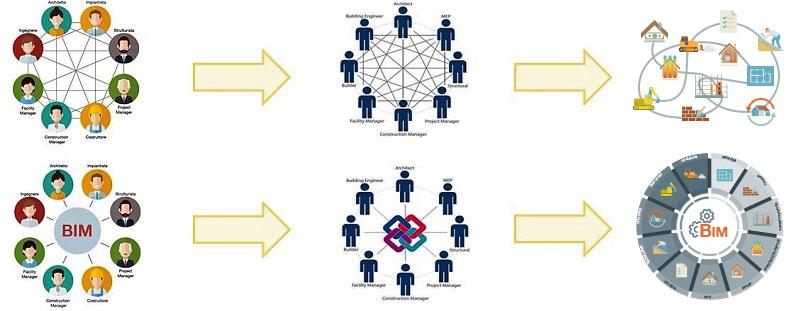 Darstellung mit Grafik der Interoperabilität in einem geschlossenen und offenen System