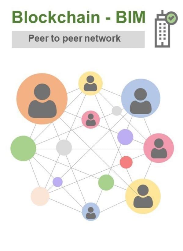 Schematische Darstellung des Peer-to-Peer-Netzwerks der Blockchain